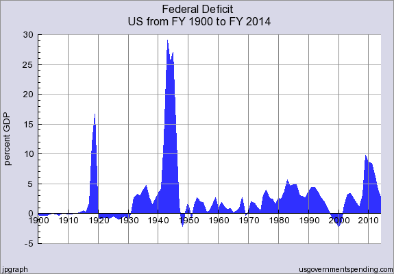 Federal_Deficit_FY1900_thru_FY2014