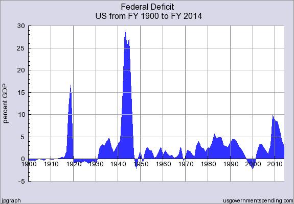 Federal_Deficit_FY1900_thru_FY2014