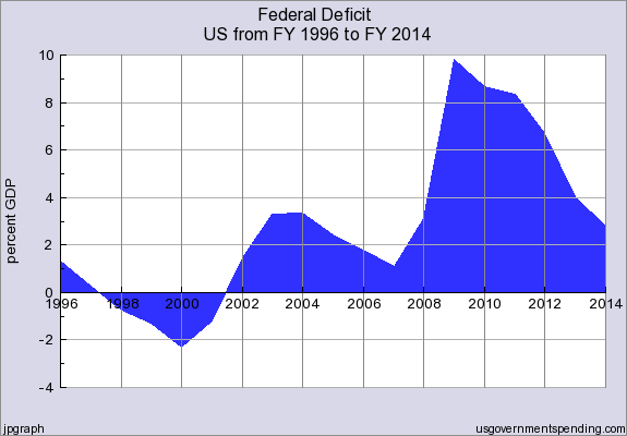 Federal_Deficit_FY1996_thru_FY2014