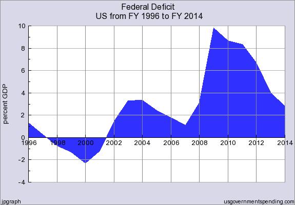 Federal_Deficit_FY1996_thru_FY2014