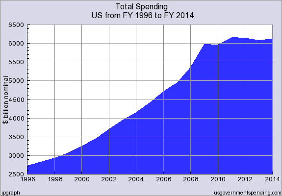 Total_Absolute_Government_Spending_FY1996_thru_FY2014