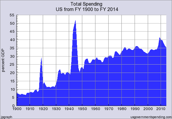 Total_Government_Spending_FY1900_thru_FY2014