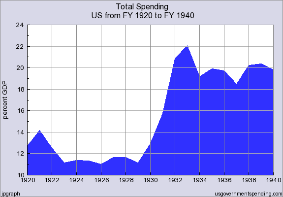 Total_Government_Spending_FY1920_thru_FY1940
