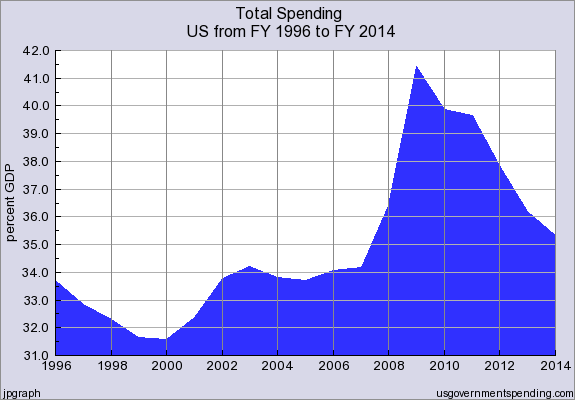 Total_Government_Spending_FY1996_thru_FY2014